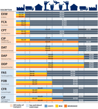 Incoterms Importar de China